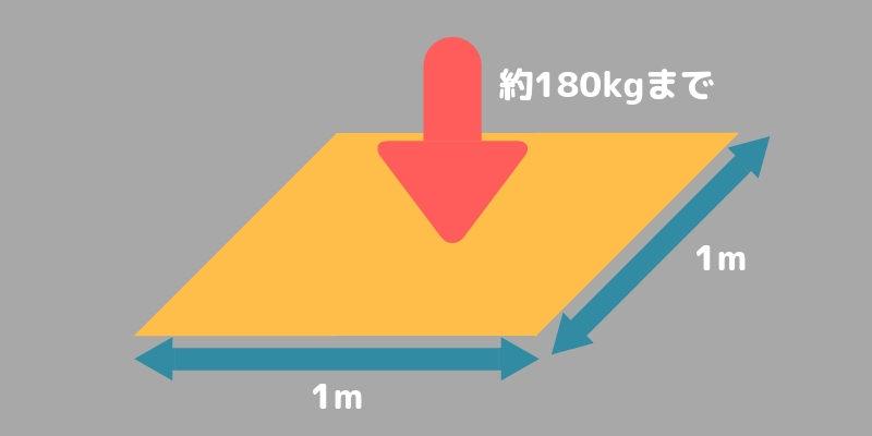 床が耐えられるのは1㎡あたり約180kgまで