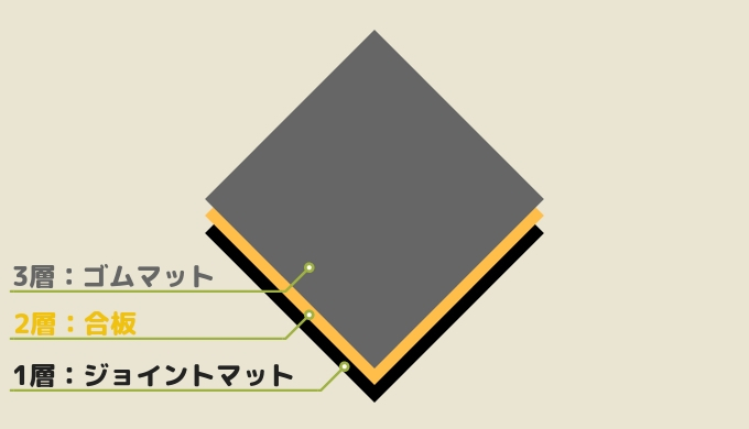 ホームジム床の補強3層構造
