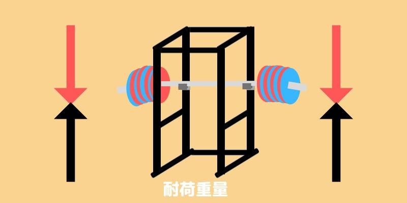 パワーラックの耐荷重量