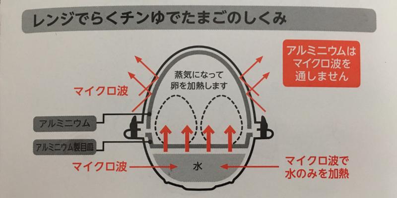 卵が爆発しない仕組み