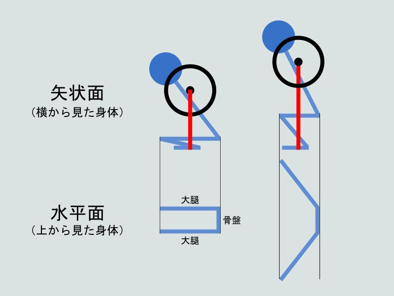 股関節外旋・外転するとスクワットが楽になるメカニズム