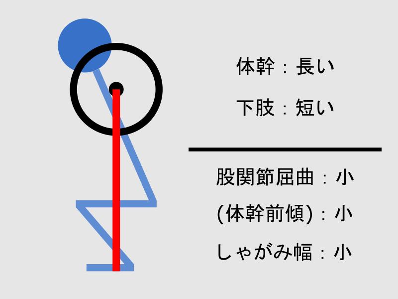 体幹が長く下肢が短い場合のスクワットフォーム