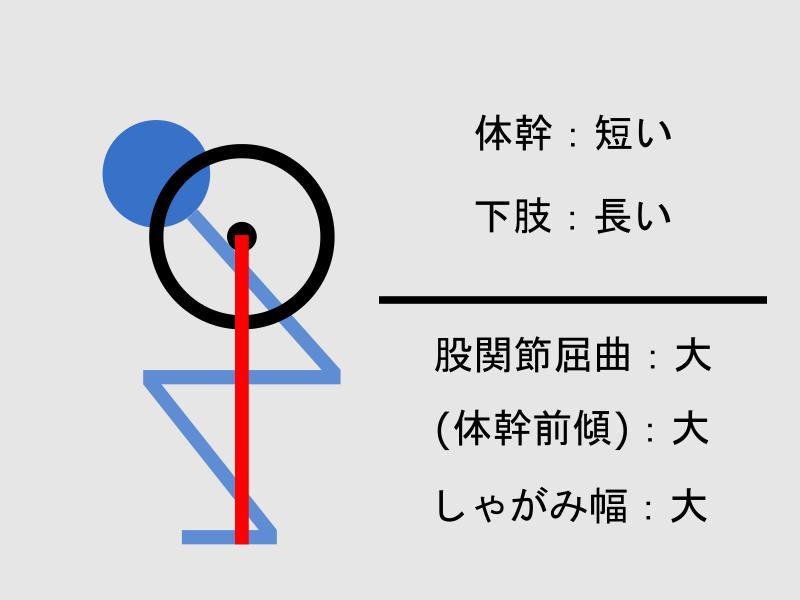 体幹が短く下肢が長い場合