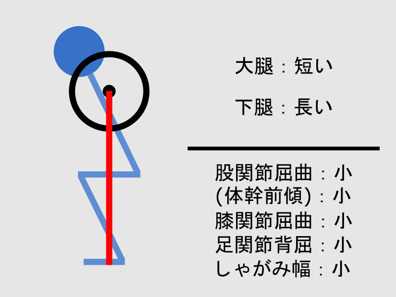 大腿が短く下腿が長い場合のスクワットフォーム